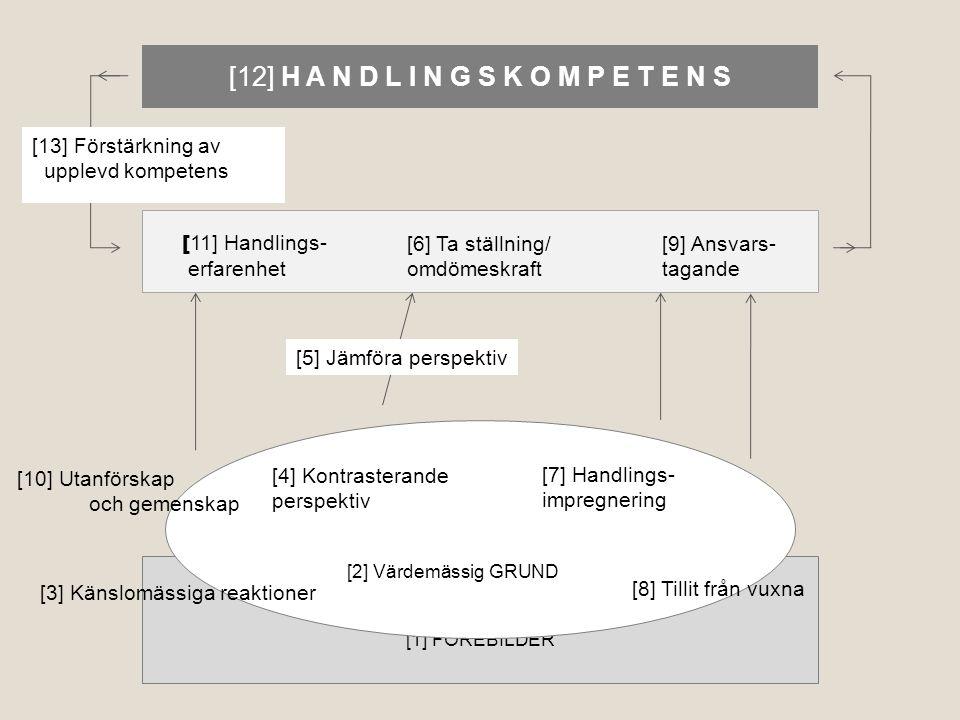 [1] FÖREBILDER [3] Känslomässiga reaktioner [2] Värdemässig GRUND [4] Kontrasterande perspektiv [7] Handlings- impregnering [10] Utanförskap och gemenskap [5] Jämföra perspektiv [12] H A N D L I N G S K O M P E T E N S [ 11] Handlings- erfarenhet [6] Ta ställning/ omdömeskraft [9] Ansvars- tagande [8] Tillit från vuxna [13] Förstärkning av upplevd kompetens