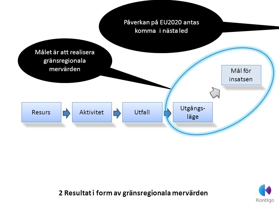 2 Resultat i form av gränsregionala mervärden ResursAktivitet Utgångs- läge Mål för insatsen Utfall Målet är att realisera gränsregionala mervärden På