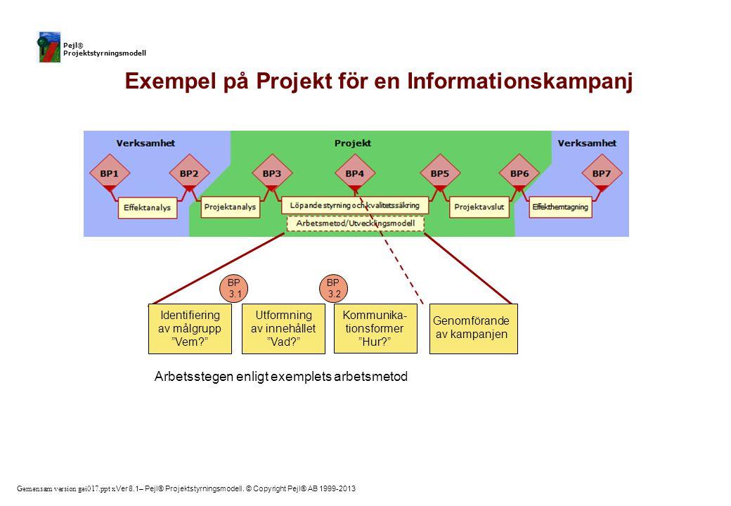 Gemensam version gei017.ppt x Ver 8.1– Pejl® Projektstyrningsmodell. © Copyright Pejl® AB 1999-2013 Pejl® Projektstyrningsmodell BP 3.1 BP 3.2 Exempel