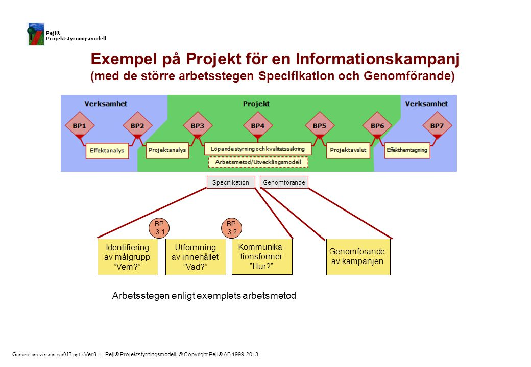 Gemensam version gei017.ppt x Ver 8.1– Pejl® Projektstyrningsmodell. © Copyright Pejl® AB 1999-2013 Pejl® Projektstyrningsmodell GenomförandeSpecifika