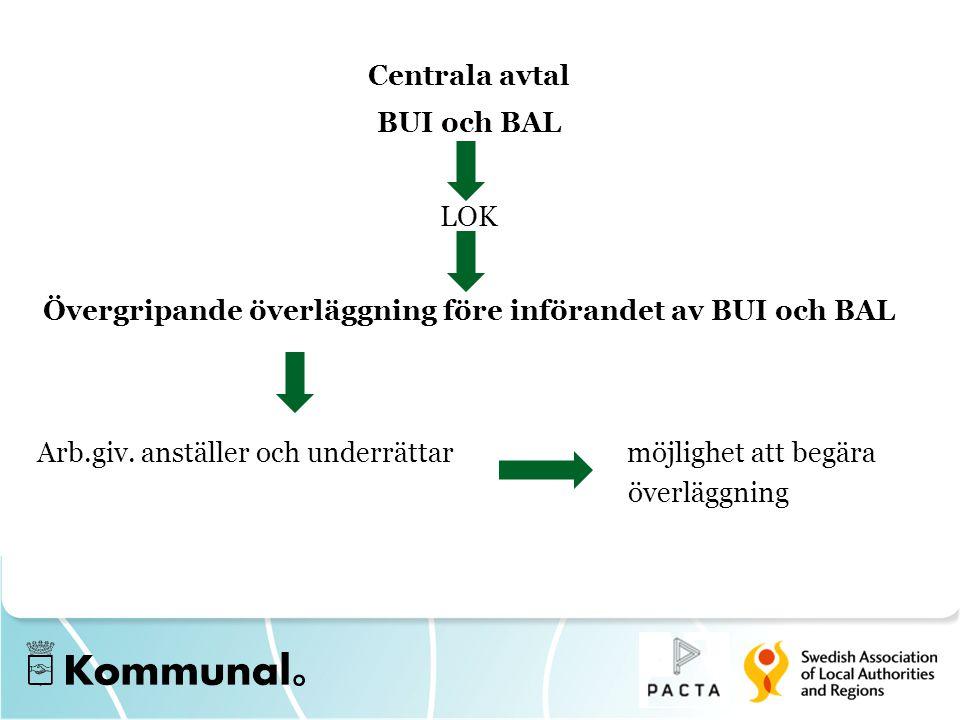 Centrala avtal BUI och BAL LOK Övergripande överläggning före införandet av BUI och BAL Arb.giv. anställer och underrättar möjlighet att begära överlä