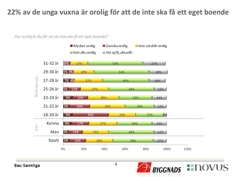 4 Hur orolig är du för att du inte ska få ett eget boende? 22% av de unga vuxna är orolig för att de inte ska få ett eget boende Bas: Samtliga Kön Åld