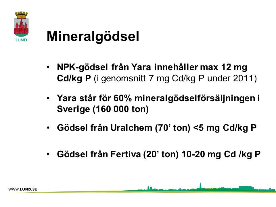 Mineralgödsel •NPK-gödsel från Yara innehåller max 12 mg Cd/kg P (i genomsnitt 7 mg Cd/kg P under 2011) •Yara står för 60% mineralgödselförsäljningen