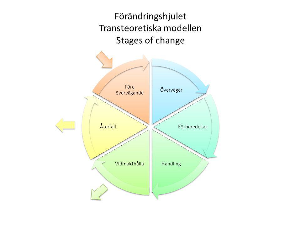 Förändringshjulet Transteoretiska modellen Stages of change Överväger Förberedelser HandlingVidmakthålla Återfall Före övervägande