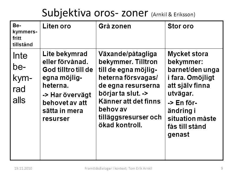 Subjektiva oros- zoner (Arnkil & Eriksson) Be- kymmers- fritt tillstånd Liten oroGrå zonenStor oro Inte be- kym- rad alls Lite bekymrad eller förvånad.