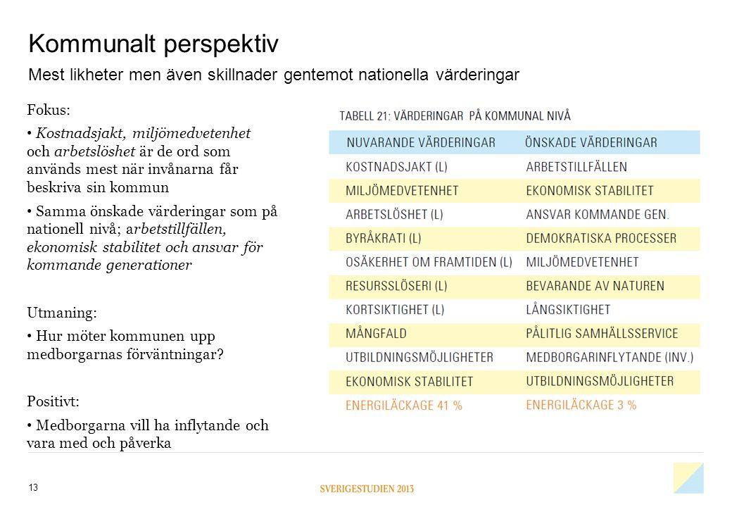 Kommunalt perspektiv 13 Mest likheter men även skillnader gentemot nationella värderingar Fokus: • Kostnadsjakt, miljömedvetenhet och arbetslöshet är