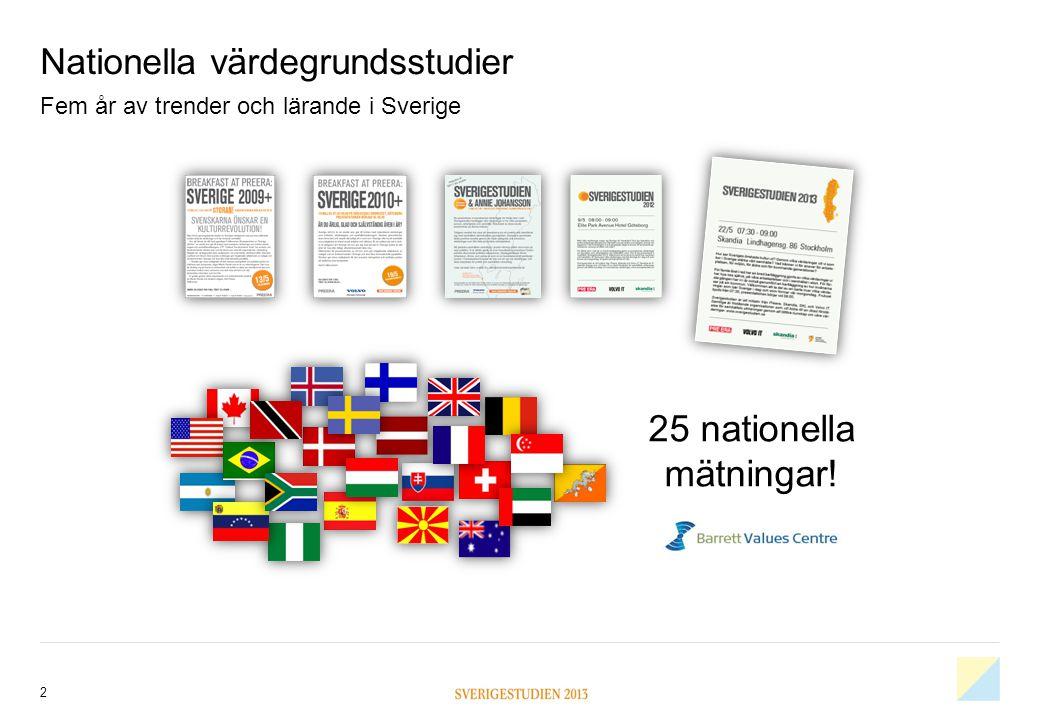 Nationella värdegrundsstudier 2 Fem år av trender och lärande i Sverige 25 nationella mätningar!