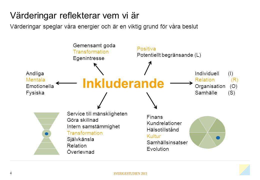 Värderingar reflekterar vem vi är 4 Värderingar speglar våra energier och är en viktig grund för våra beslut Inkluderande Positiva Potentiellt begräns