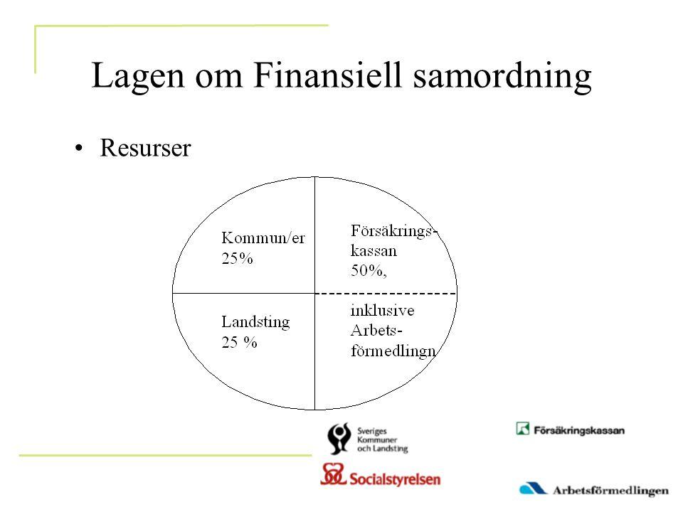 Lagen om Finansiell samordning •Resurser