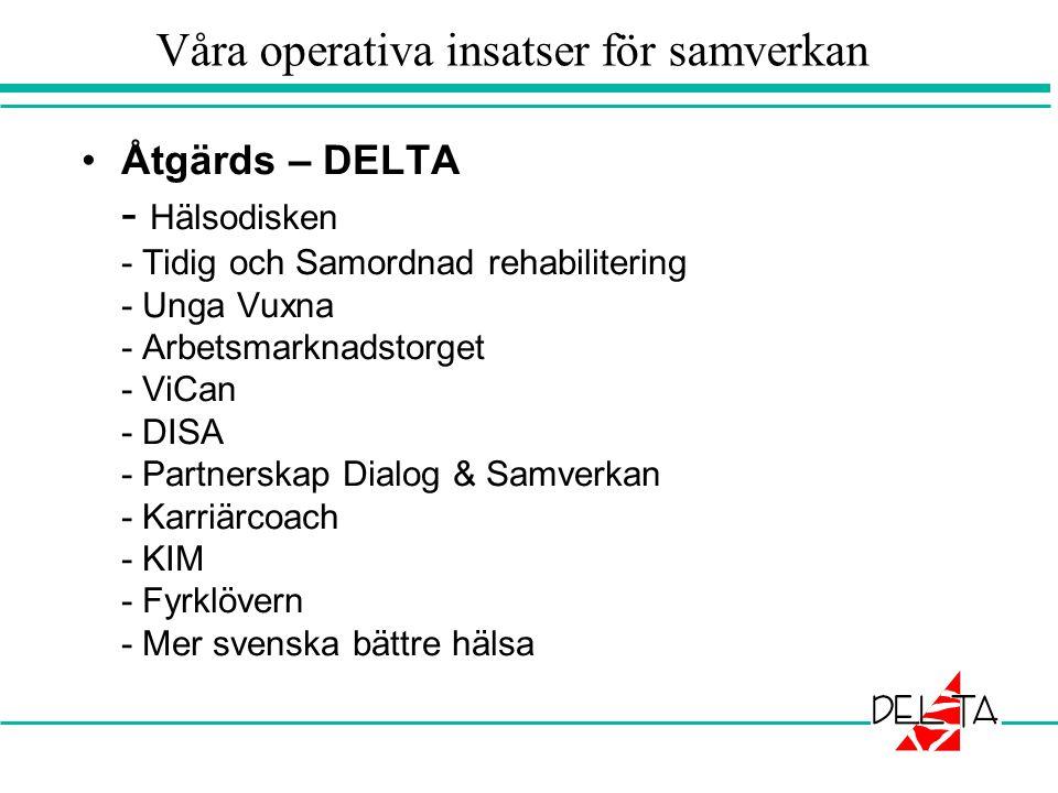 •Åtgärds – DELTA - Hälsodisken - Tidig och Samordnad rehabilitering - Unga Vuxna - Arbetsmarknadstorget - ViCan - DISA - Partnerskap Dialog & Samverkan - Karriärcoach - KIM - Fyrklövern - Mer svenska bättre hälsa Våra operativa insatser för samverkan