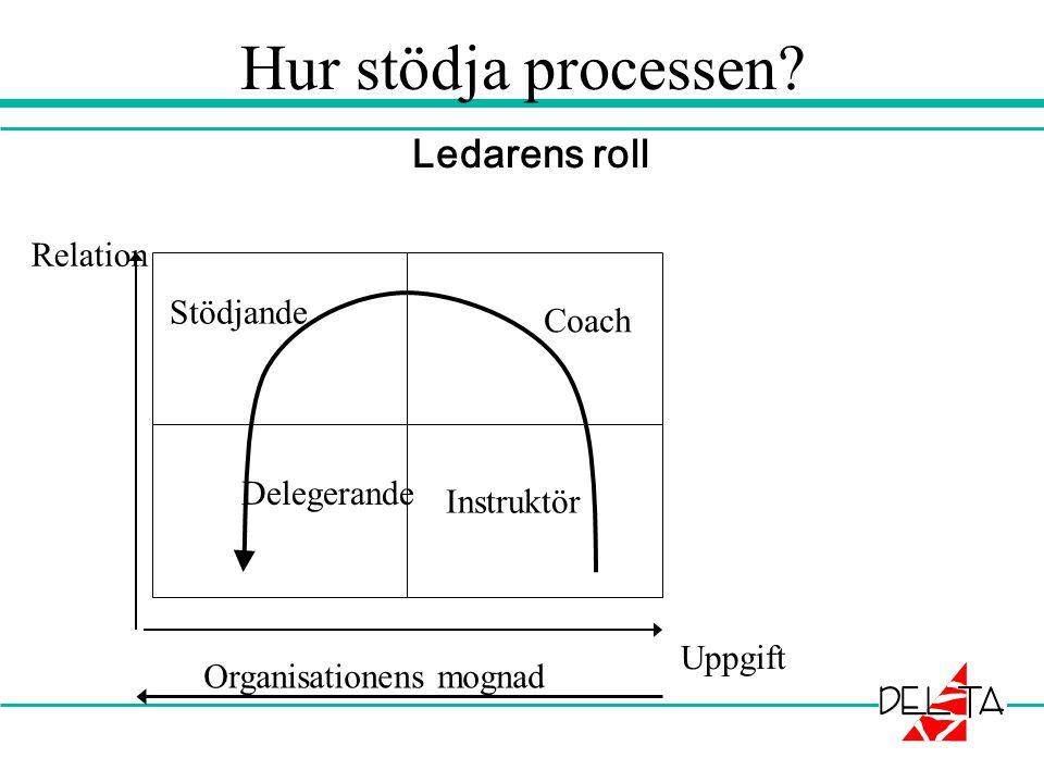 Ledarens roll Hur stödja processen? Uppgift Relation Instruktör Coach Delegerande Stödjande Organisationens mognad