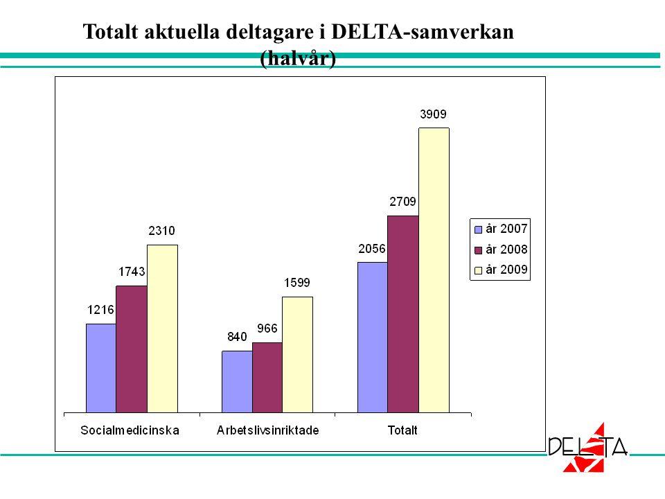 Totalt aktuella deltagare i DELTA-samverkan (halvår)