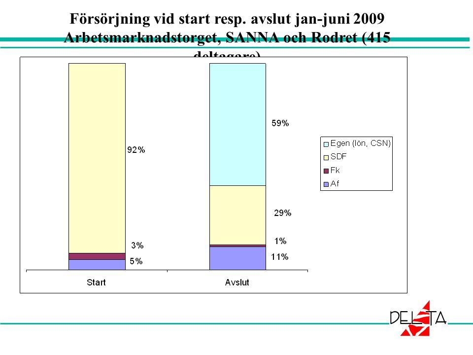 Försörjning vid start resp. avslut jan-juni 2009 Arbetsmarknadstorget, SANNA och Rodret (415 deltagare)