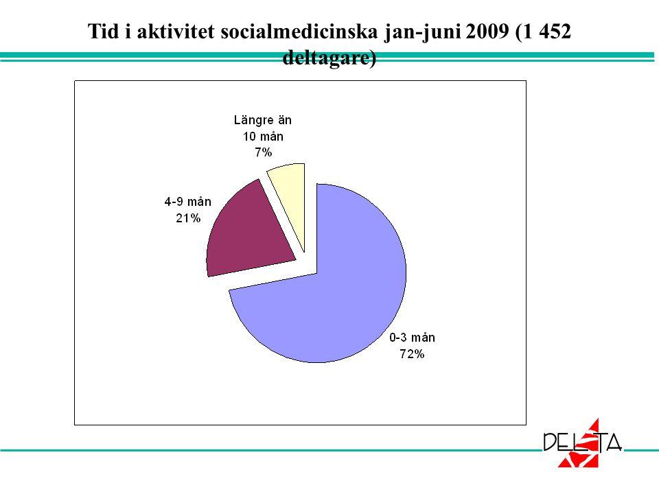 Tid i aktivitet socialmedicinska jan-juni 2009 (1 452 deltagare)