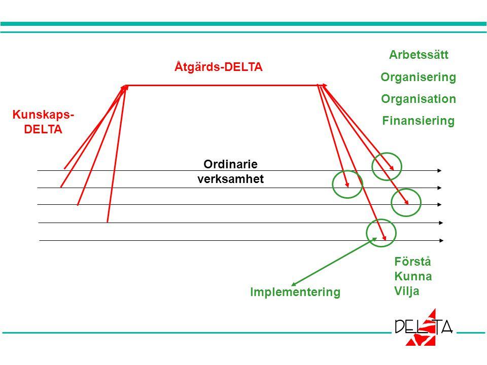 Ordinarie verksamhet Åtgärds-DELTA Kunskaps- DELTA Implementering Arbetssätt Organisering Organisation Finansiering Förstå Kunna Vilja