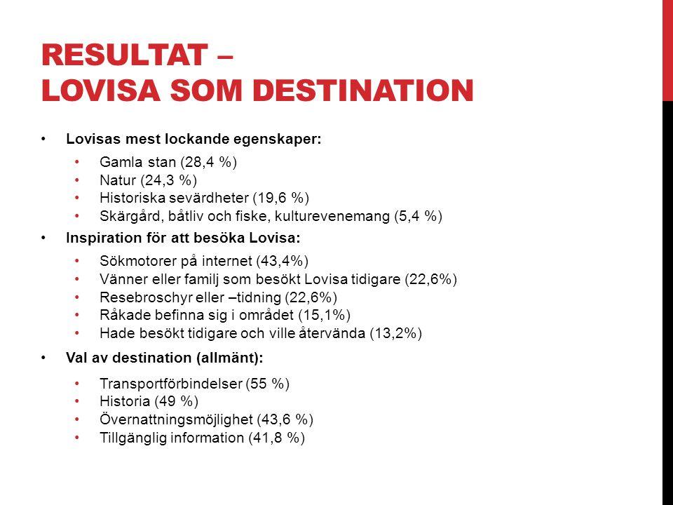 RESULTAT – LOVISA SOM DESTINATION •Lovisas mest lockande egenskaper: •Gamla stan (28,4 %) •Natur (24,3 %) •Historiska sevärdheter (19,6 %) •Skärgård,