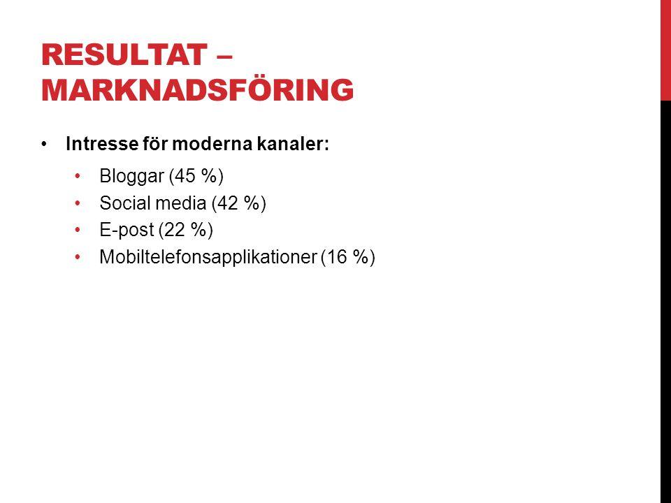 RESULTAT – MARKNADSFÖRING •Intresse för moderna kanaler: •Bloggar (45 %) •Social media (42 %) •E-post (22 %) •Mobiltelefonsapplikationer (16 %)