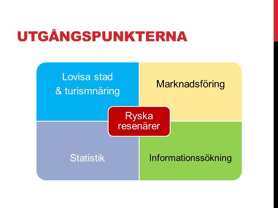 UTGÅNGSPUNKTERNA Lovisa stad & turismnäring Marknadsföring Statistik Informationssökning Ryska resenärer