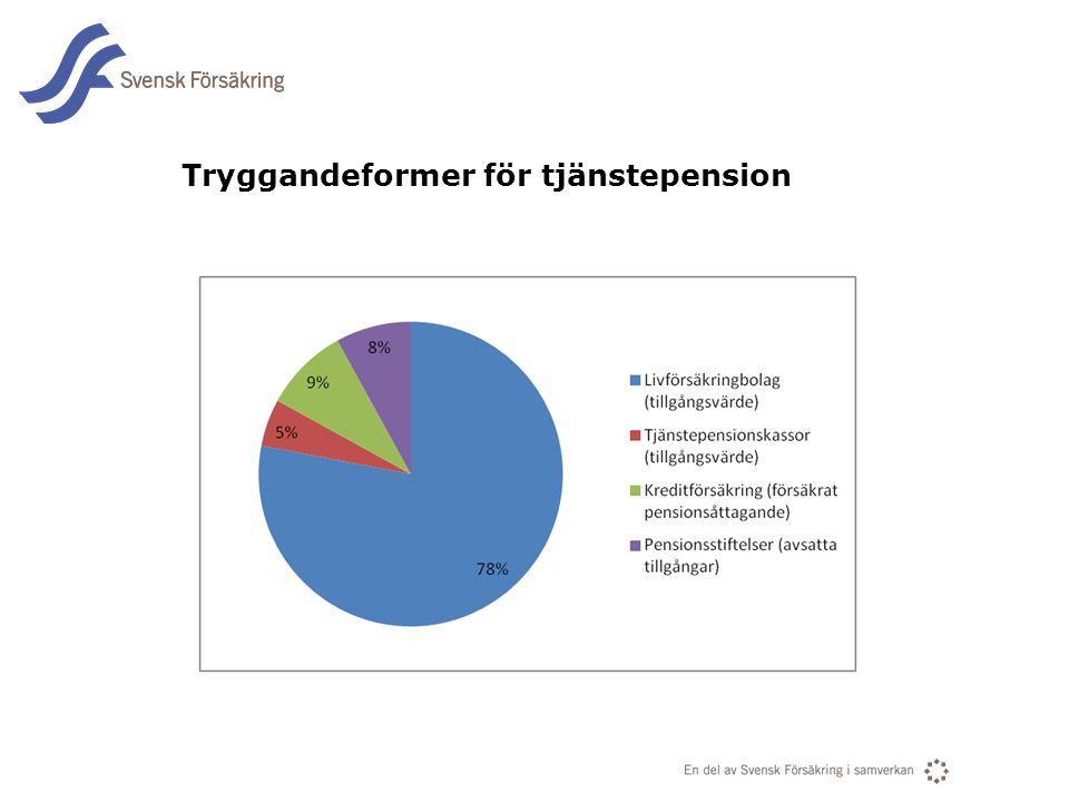 En del av svensk Försäkring i samverkan Tryggandeformer för tjänstepension