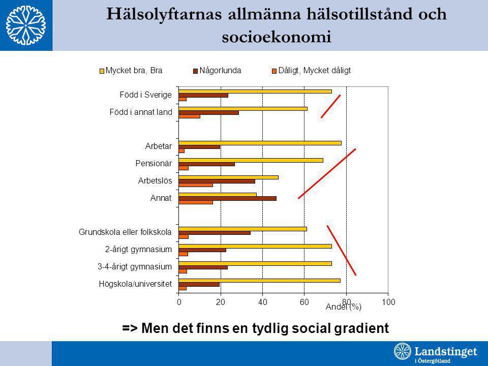 Hälsolyftarnas allmänna hälsotillstånd och socioekonomi => Men det finns en tydlig social gradient