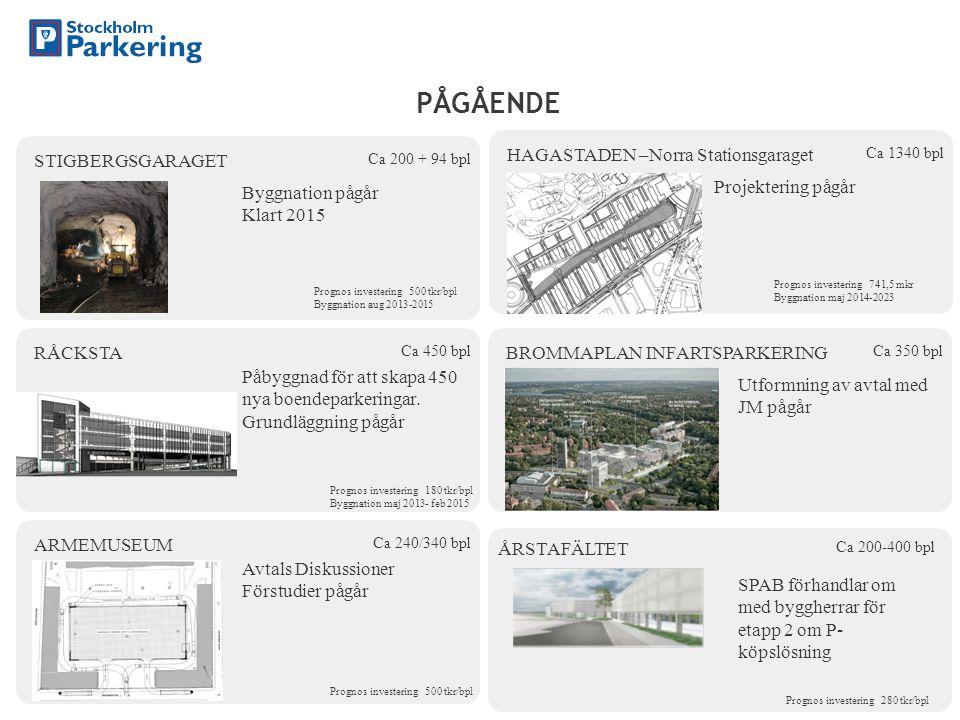 STIGBERGSGARAGET Byggnation pågår Klart 2015 Ca 200 + 94 bpl PÅGÅENDE RÅCKSTA Påbyggnad för att skapa 450 nya boendeparkeringar. Grundläggning pågår C