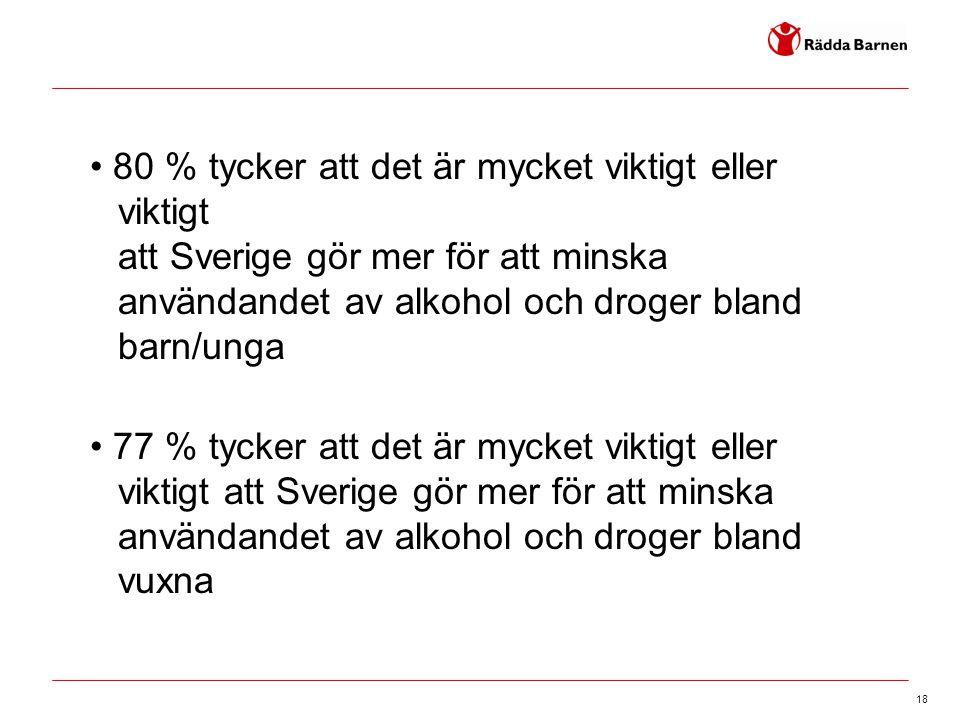 18 • 80 % tycker att det är mycket viktigt eller viktigt att Sverige gör mer för att minska användandet av alkohol och droger bland barn/unga • 77 % tycker att det är mycket viktigt eller viktigt att Sverige gör mer för att minska användandet av alkohol och droger bland vuxna