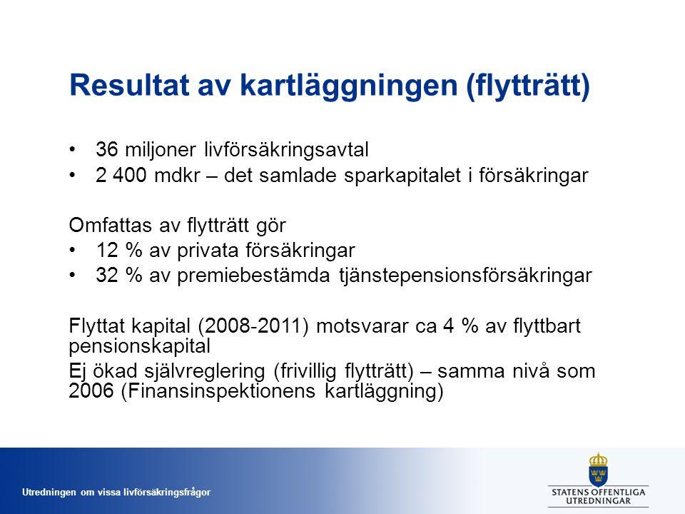 Utredningen om vissa livförsäkringsfrågor Resultat av kartläggningen (flytträtt) •36 miljoner livförsäkringsavtal •2 400 mdkr – det samlade sparkapitalet i försäkringar Omfattas av flytträtt gör •12 % av privata försäkringar •32 % av premiebestämda tjänstepensionsförsäkringar Flyttat kapital (2008-2011) motsvarar ca 4 % av flyttbart pensionskapital Ej ökad självreglering (frivillig flytträtt) – samma nivå som 2006 (Finansinspektionens kartläggning)