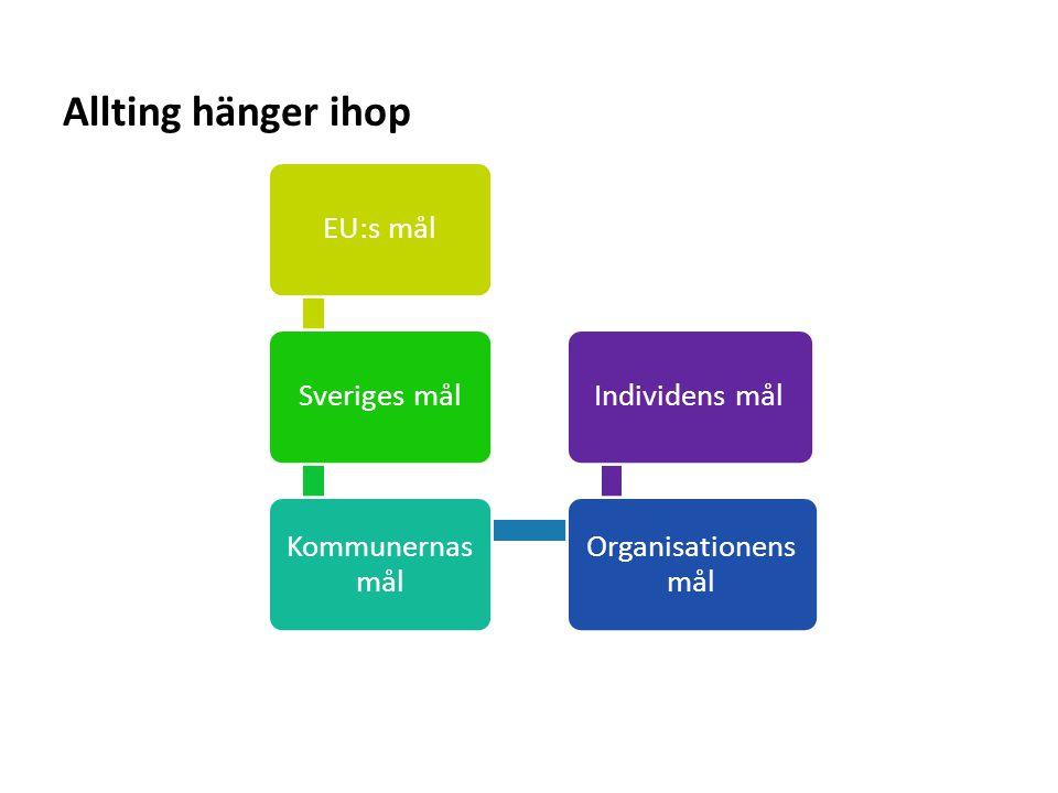 Sv Allting hänger ihop EU:s mål Sveriges mål Kommunernas mål Organisationens mål Individens mål