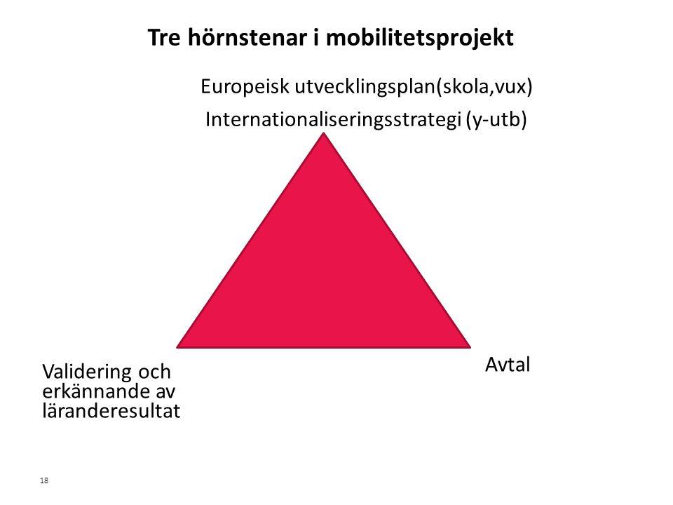 Sv Europeisk utvecklingsplan(skola,vux) Internationaliseringsstrategi (y-utb) Tre hörnstenar i mobilitetsprojekt Validering och erkännande av läranderesultat Avtal 18