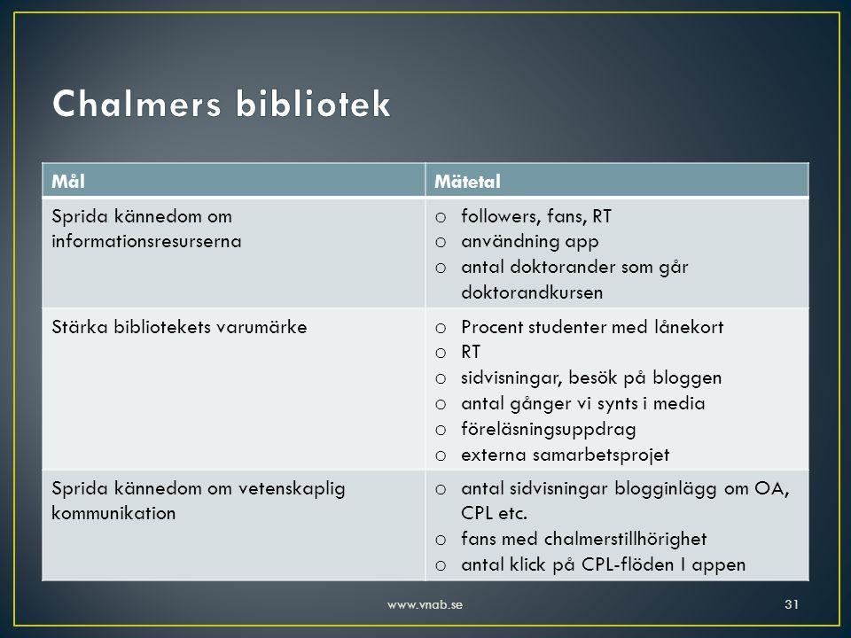 MålMätetal Sprida kännedom om informationsresurserna o followers, fans, RT o användning app o antal doktorander som går doktorandkursen Stärka bibliot