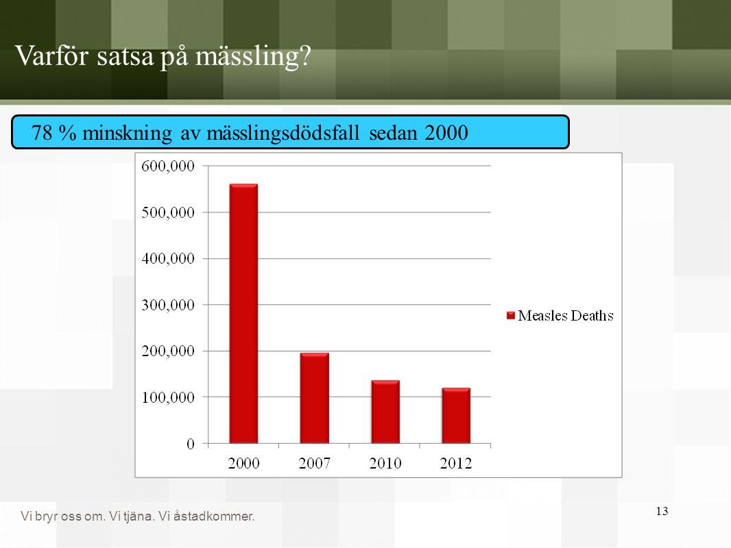 Vi bryr oss om. Vi tjäna. Vi åstadkommer. Varför satsa på mässling? 13 78 % minskning av mässlingsdödsfall sedan 2000