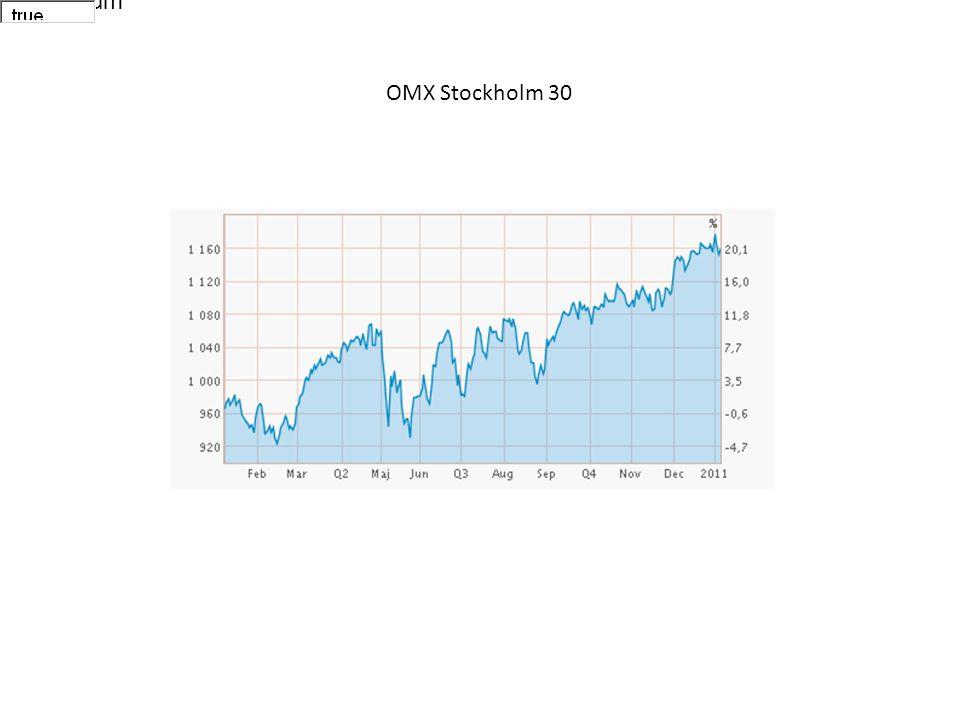 Välj datum OMX Stockholm 30