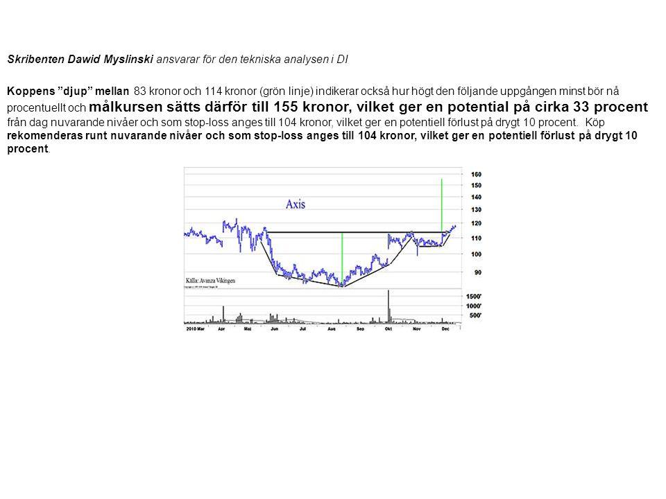 """Skribenten Dawid Myslinski ansvarar för den tekniska analysen i DI Koppens """"djup"""" mellan 83 kronor och 114 kronor (grön linje) indikerar också hur hög"""