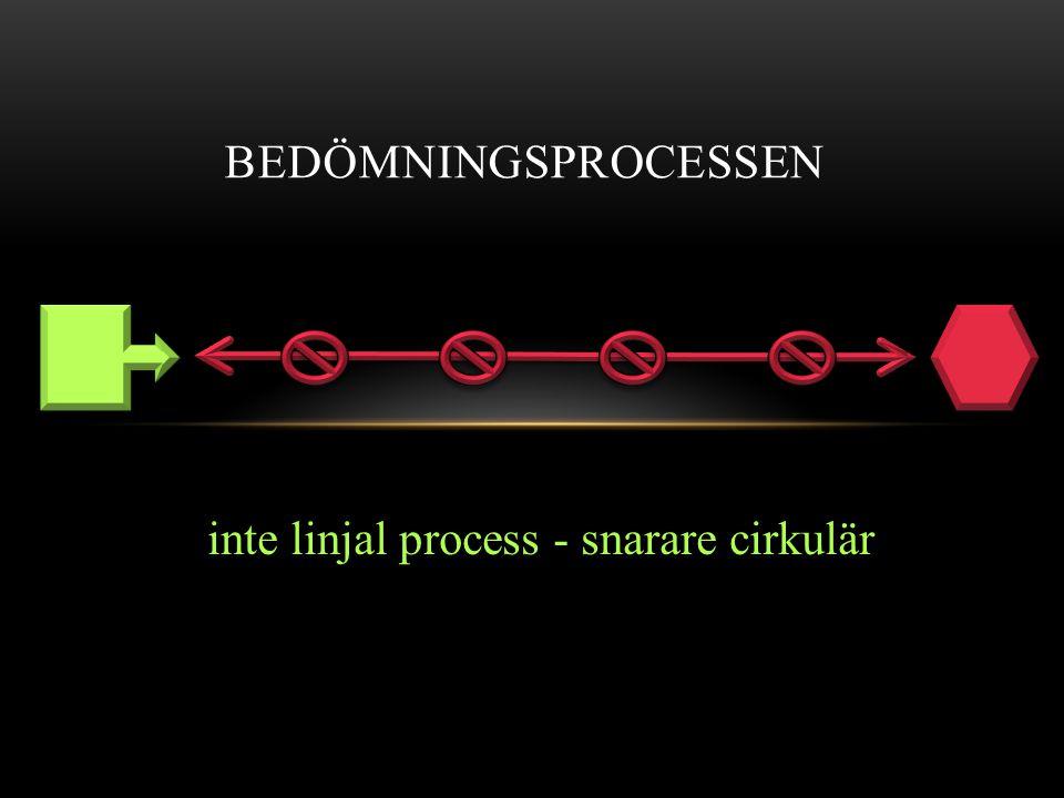 BEDÖMNINGSPROCESSEN inte linjal process - snarare cirkulär