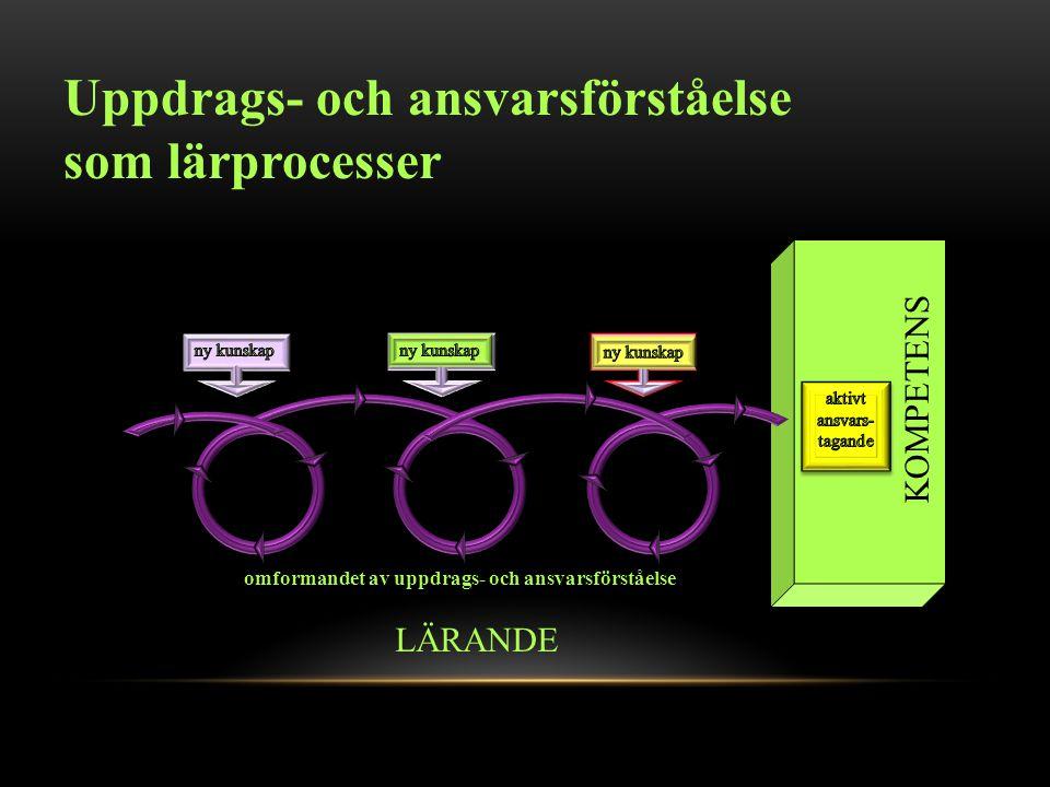 Uppdrags- och ansvarsförståelse som lärprocesser LÄRANDE KOMPETENS omformandet av uppdrags- och ansvarsförståelse
