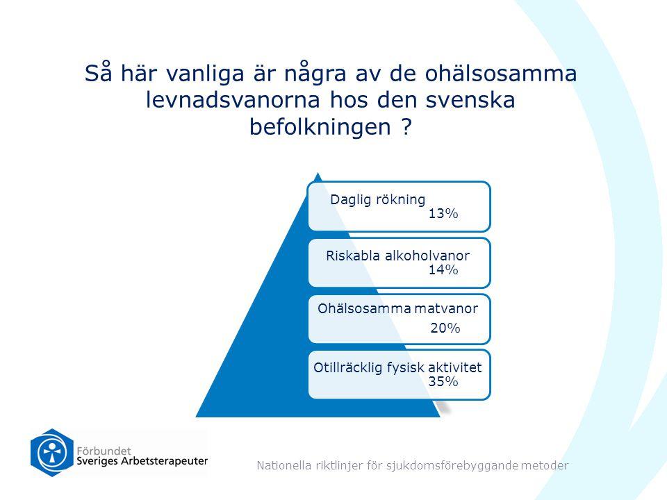 Så här vanliga är några av de ohälsosamma levnadsvanorna hos den svenska befolkningen ? Daglig rökning 13% Riskabla alkoholvanor 14% Ohälsosamma matva