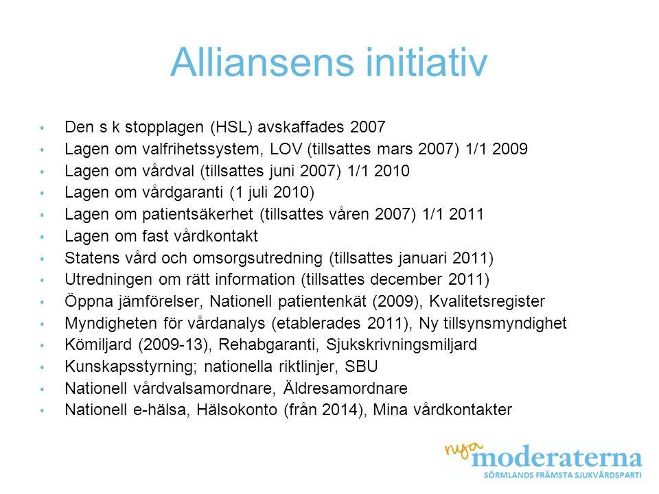 Alliansens initiativ • Den s k stopplagen (HSL) avskaffades 2007 • Lagen om valfrihetssystem, LOV (tillsattes mars 2007) 1/1 2009 • Lagen om vårdval (