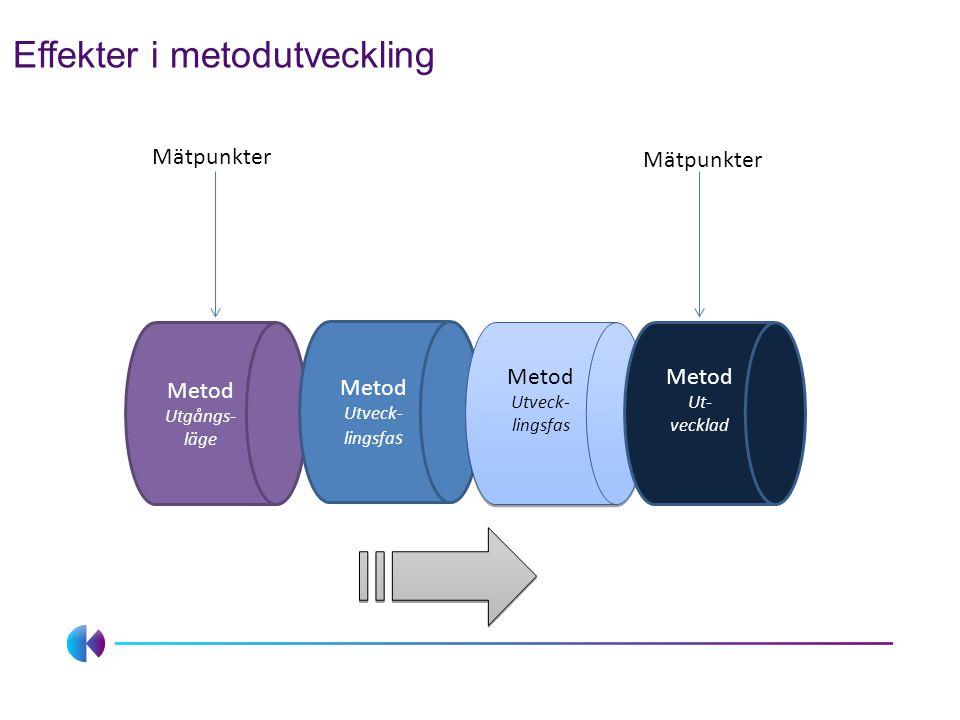 Effekter i metodutveckling Metod Utgångs- läge Metod Utveck- lingsfa s Metod Utveck- lingsfas Metod Ut- vecklad Mätpunkter
