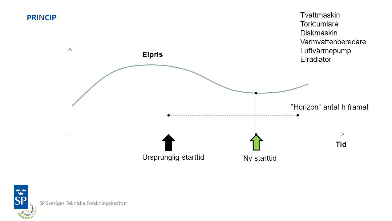 Elpris Tappning av vatten Väderdata Användning apparater Effekt över tid SIMULERINGSMODELL (MATLAB/SIMULINK) Temp.