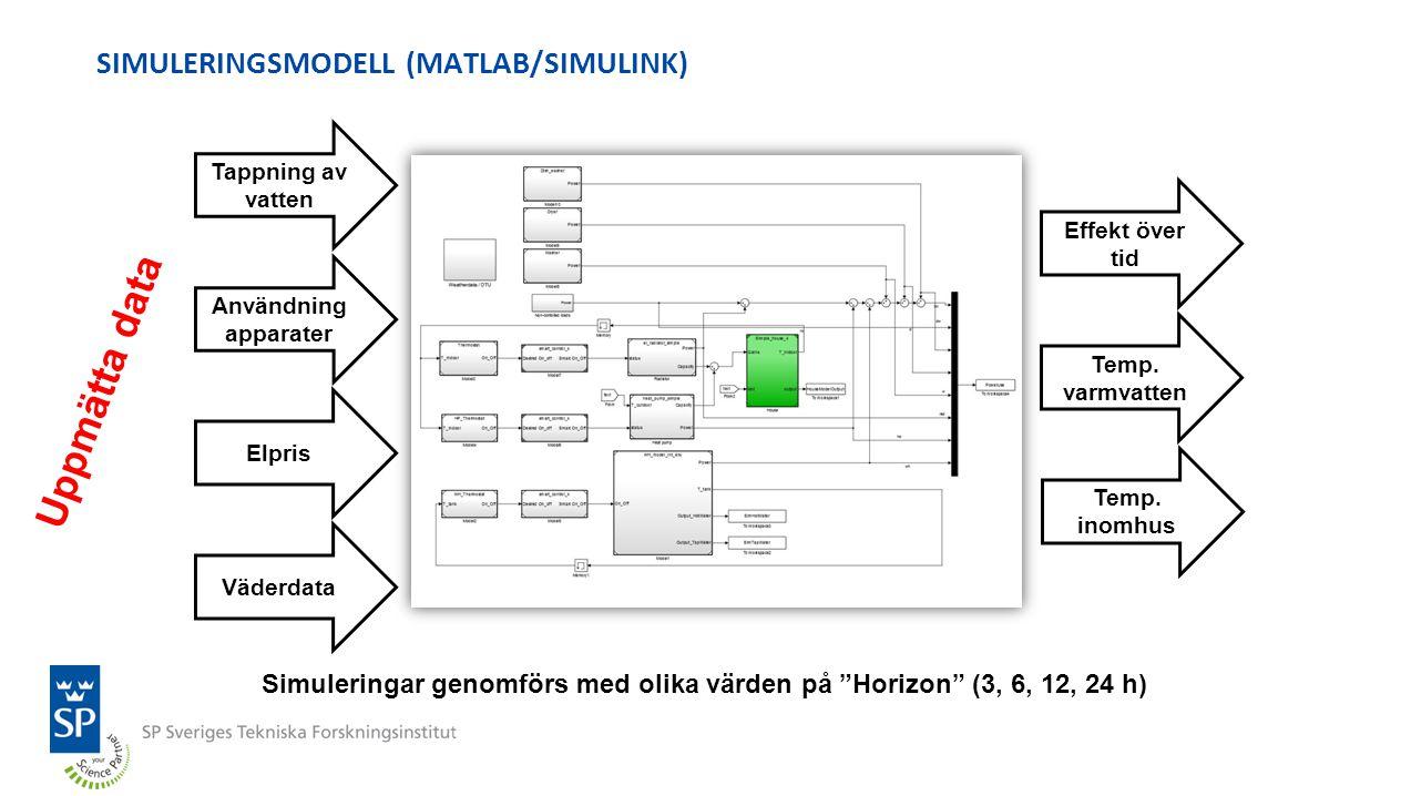 Elpris Tappning av vatten Väderdata Användning apparater Effekt över tid SIMULERINGSMODELL (MATLAB/SIMULINK) Temp. varmvatten Temp. inomhus Simulering