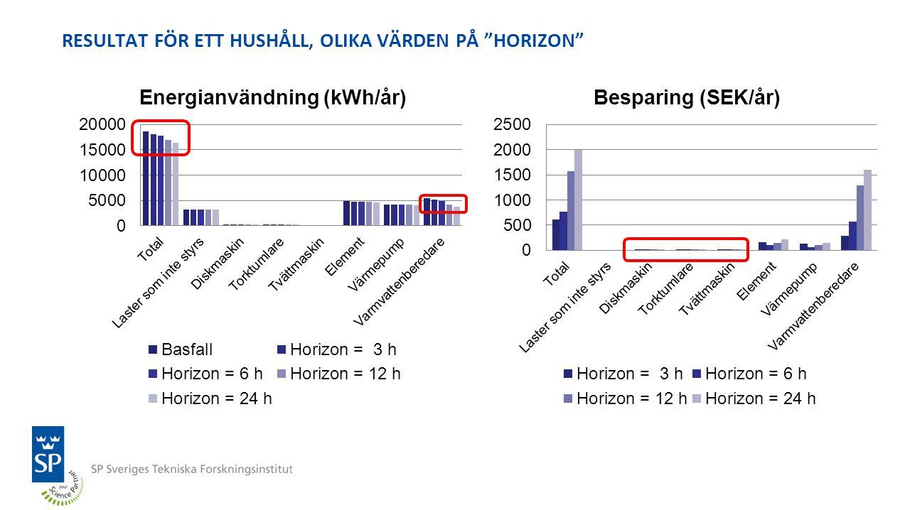 """RESULTAT FÖR ETT HUSHÅLL, OLIKA VÄRDEN PÅ """"HORIZON"""""""