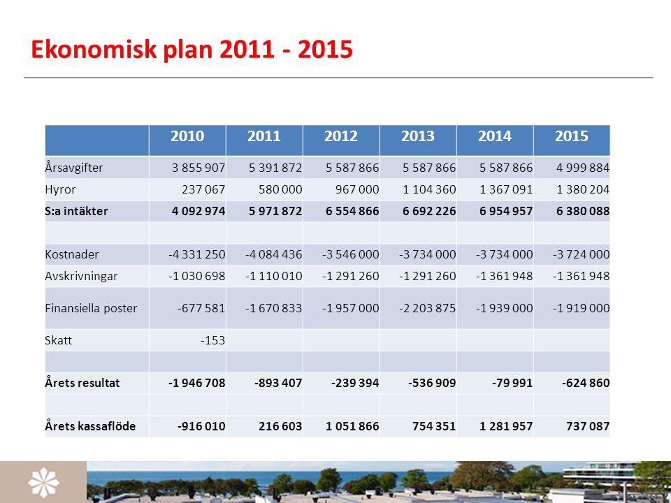 Ekonomisk plan 2011 - 2015 201020112012201320142015 Årsavgifter3 855 9075 391 8725 587 866 4 999 884 Hyror237 067580 000967 0001 104 3601 367 0911 380