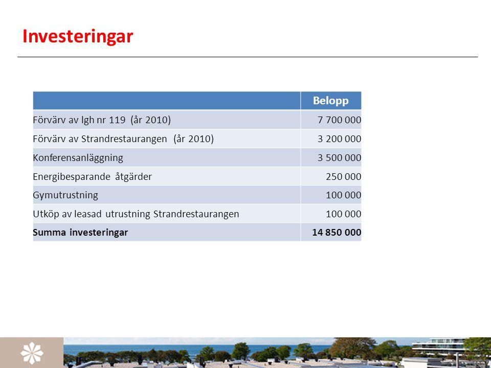 Investeringar Belopp Förvärv av lgh nr 119 (år 2010)7 700 000 Förvärv av Strandrestaurangen (år 2010)3 200 000 Konferensanläggning3 500 000 Energibesp