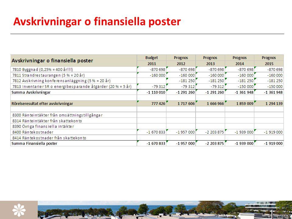 Avskrivningar o finansiella poster