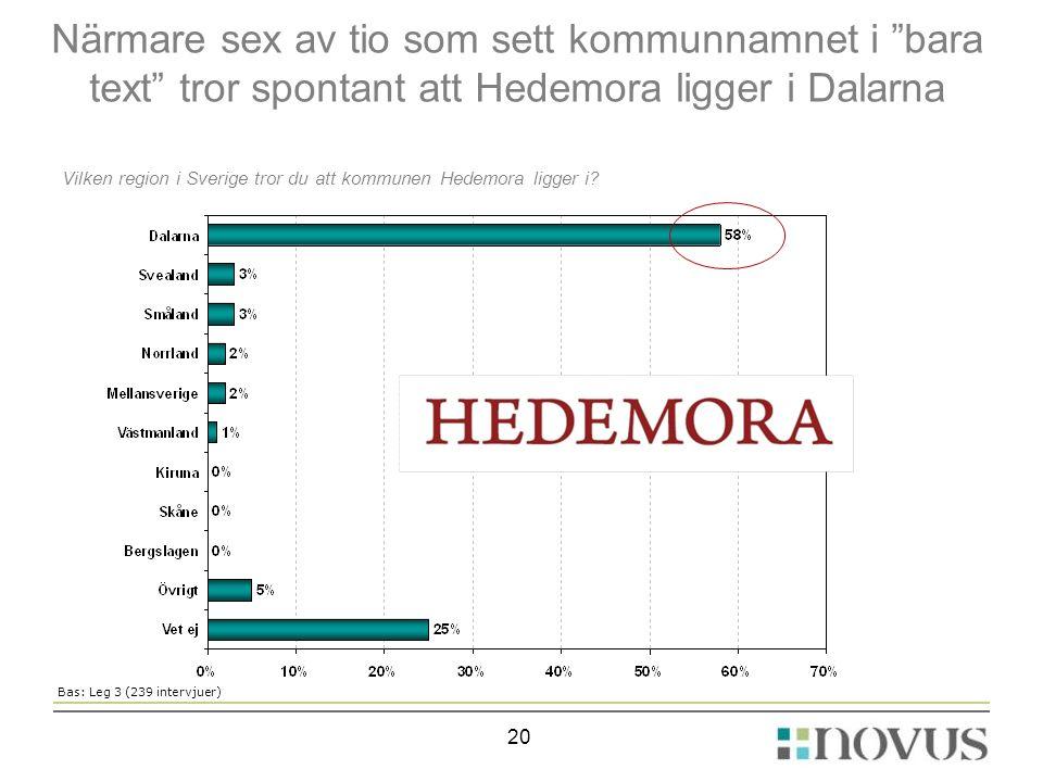 """Närmare sex av tio som sett kommunnamnet i """"bara text"""" tror spontant att Hedemora ligger i Dalarna 20 Vilken region i Sverige tror du att kommunen Hed"""
