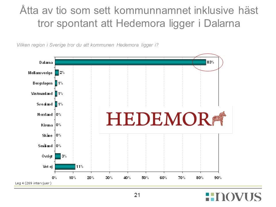 21 Vilken region i Sverige tror du att kommunen Hedemora ligger i? Leg 4 (269 intervjuer ) Åtta av tio som sett kommunnamnet inklusive häst tror spont
