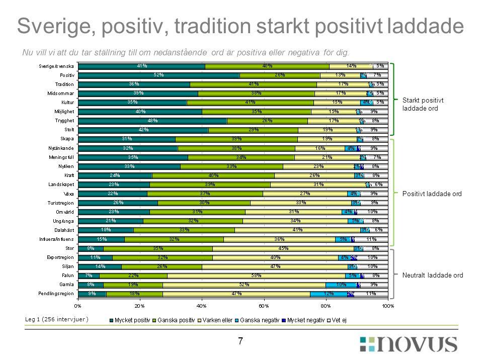 7 Sverige, positiv, tradition starkt positivt laddade Nu vill vi att du tar ställning till om nedanstående ord är positiva eller negativa för dig. Leg