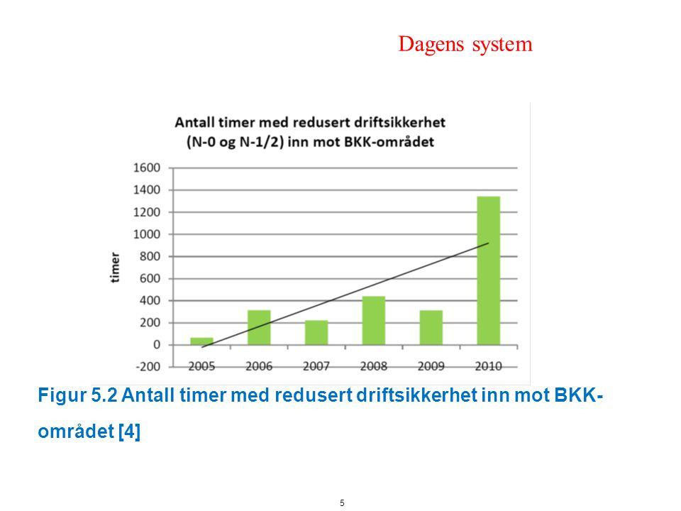 Figur 5.2 Antall timer med redusert driftsikkerhet inn mot BKK- området [4] 5 Dagens system