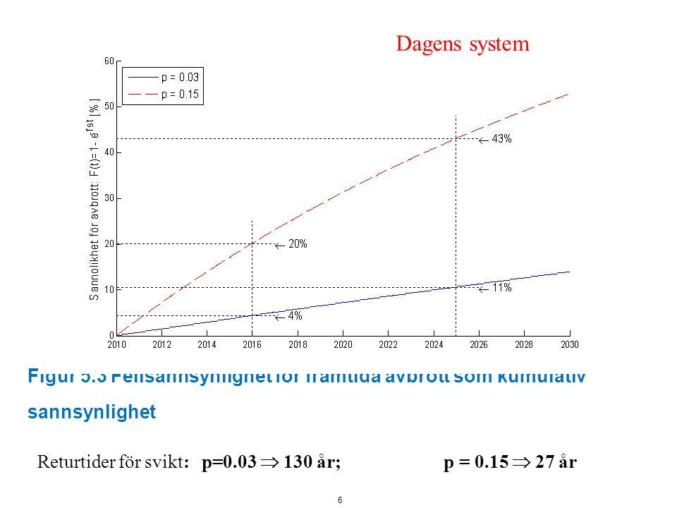 Figur 5.3 Feilsannsynlighet for framtida avbrott som kumulativ sannsynlighet 6 Dagens system Returtider för svikt: p=0.03  130 år; p = 0.15  27 år