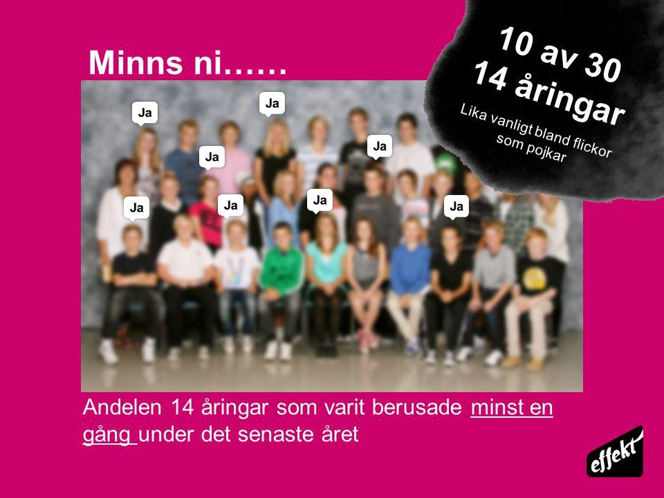 Andelen 14 åringar som varit berusade minst en gång under det senaste året 10 av 30 14 åringar Lika vanligt bland flickor som pojkar Minns ni……